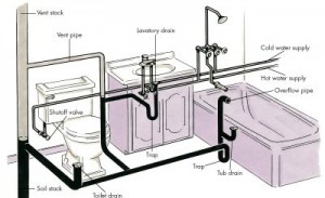 a diagram of a home's basic plumbing design illustrated in color.